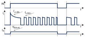 Рисунок 12. График отключения при перегреве