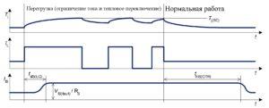 Рисунок 17. Синхронизация диагностируемого сигнала в условиях повышенной нагрузки