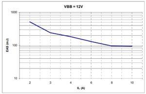 Рисунок 10. Максимальное рассеяние энергии одиночного импульса, Tj,Start = 150°C