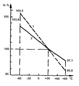 Рис. 2 Графики изменения напряжения вторичных обмоток трансформаторов типов ТА. ТН. ТАН и ТПП в режиме номинальной нагрузки в зависимости от температуры окружающей среды