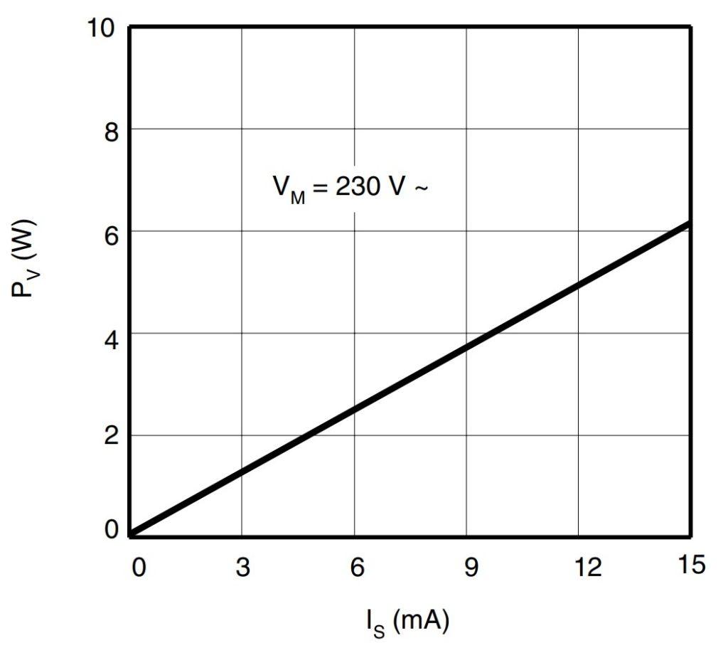 Рисунок 17. Мощность рассеиваемая на резисторе R1 в зависимости от потребляемого тока