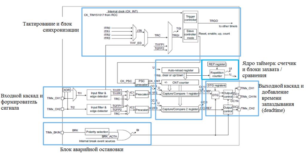 Блок-схема таймера (TIM15)