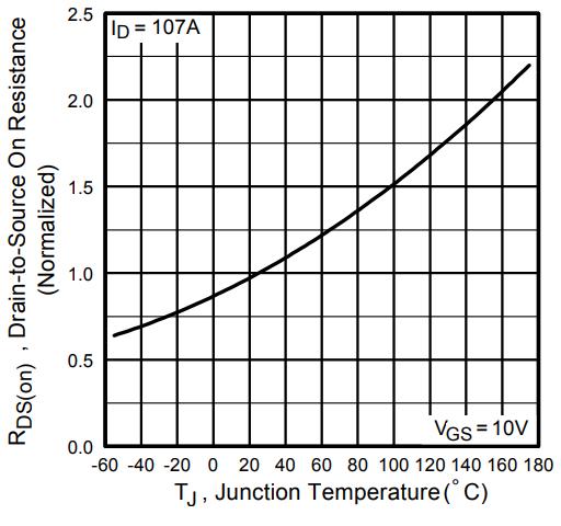 Нормализованное сопротивление канала в открытом состоянии от температуры