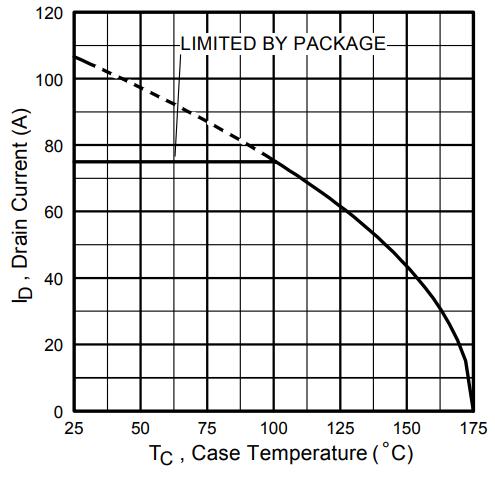 Максимальный ток стока от температуры корпуса