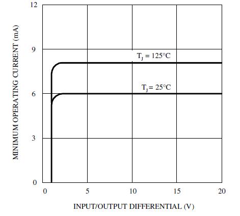Максимальный выходной ток от разницы напряжений вход/выход для версии с регулируемым напряжением