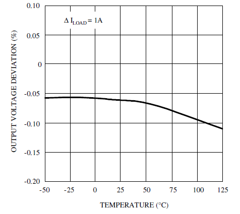 Стабилизация по нагрузке от температуры