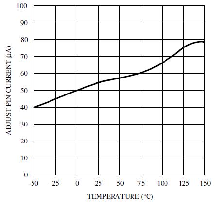Ток на выводе регулирования от температуры